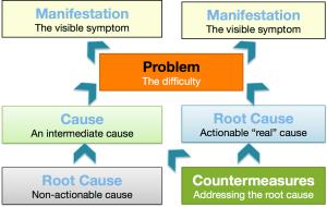 Analyzing a Problem